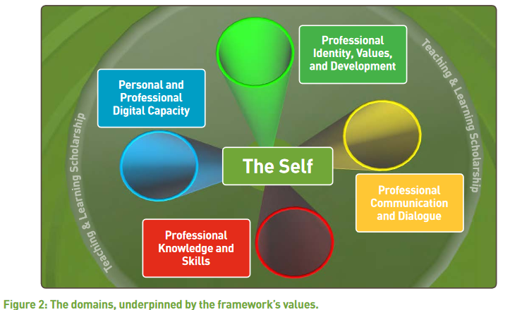 National Forum Professional Development Framework Domains