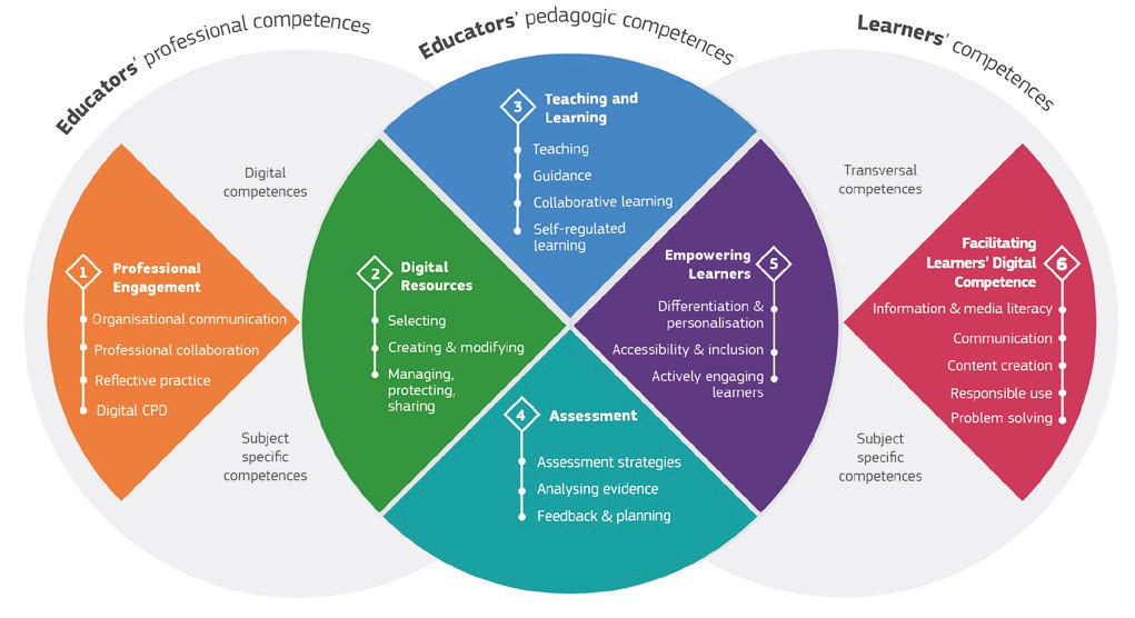 DigCompEd Framework - The European Framework for the Digital Competence of Educators